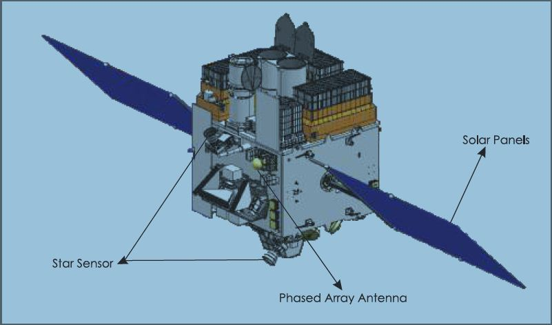 Artistic view of Astrosat spacecraft