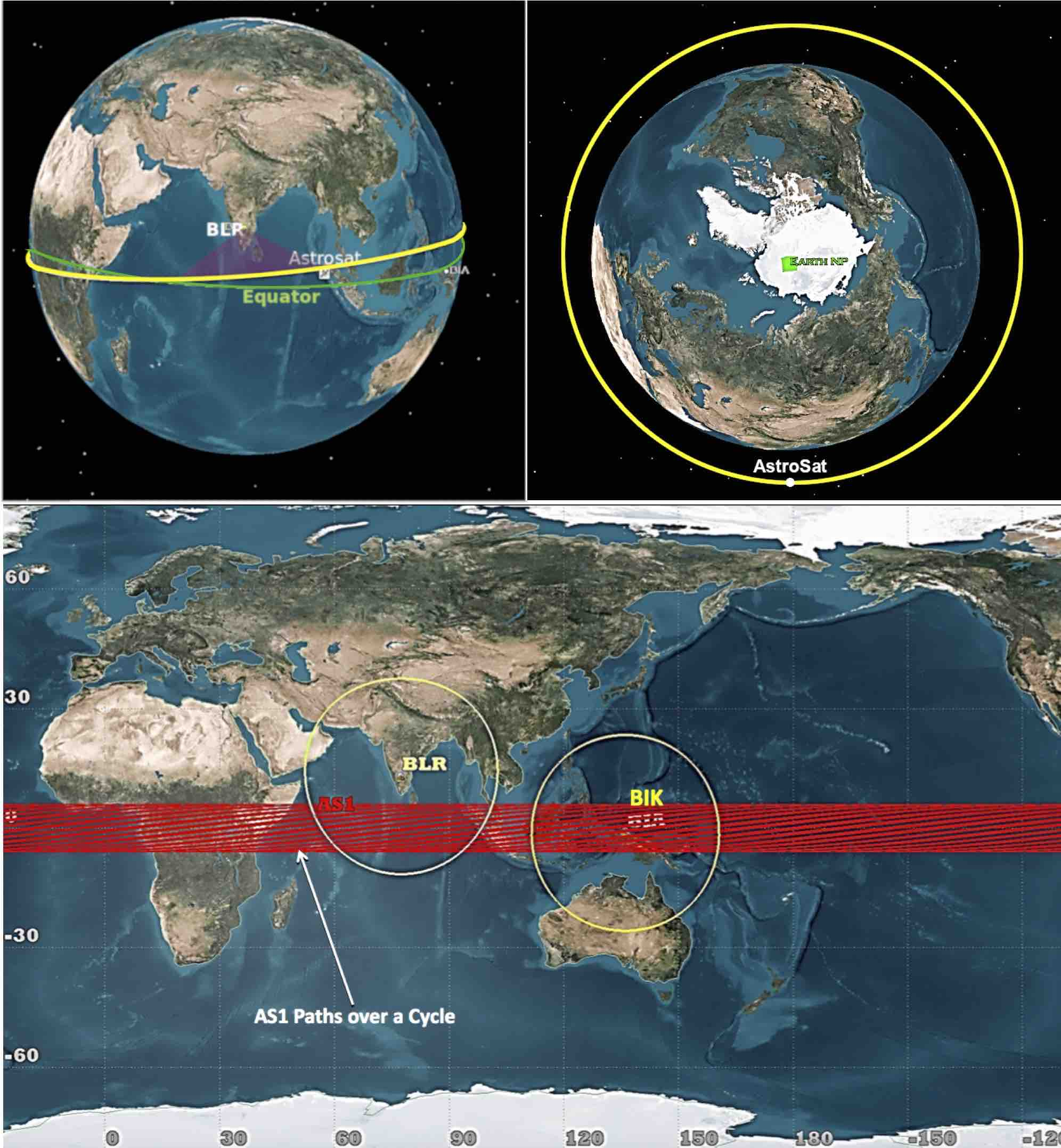 The 97 minute orbit of AstroSat around the Earth. The orbit is roughly equatorial (top right), inclined at around 6 degrees to it (top left). This results in each orbit being slightly displaced from the previous one (bottom). Pic Credits: Leo Jackson John, Operation Director, AstroSat, ISTRAC, ISRO