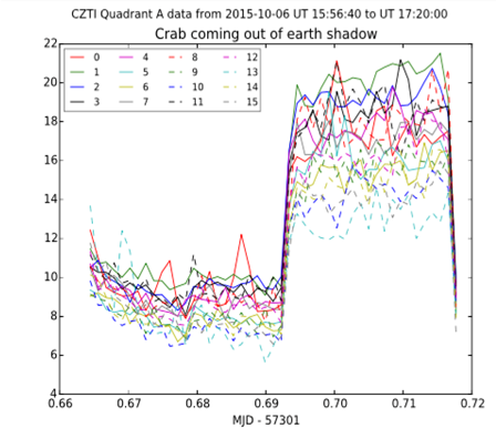X-ray counts from each detector module of one quadrant of CZTI are plotted as a function of time