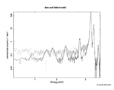 The energy spectrum data obtained from the five calibration sources