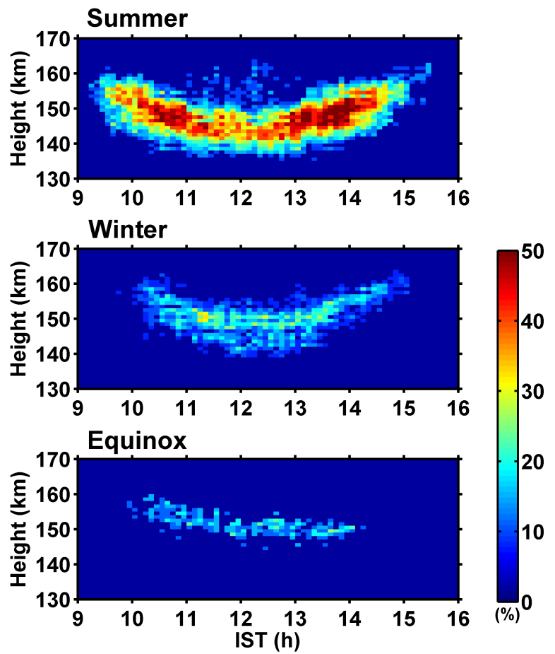Seasonal Variations of Daytime 150-Km Echo Occurrence