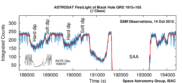 AstroSat – SSM First light of the enigmatic Black Hole GRS 1915 + 105