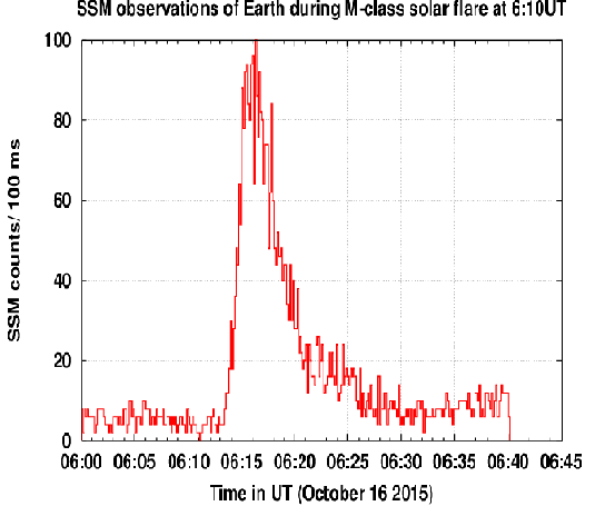 SSM observations with Earth in its FOV on October 16, 2015 during a M-class Solar Flare at 6:10 UT