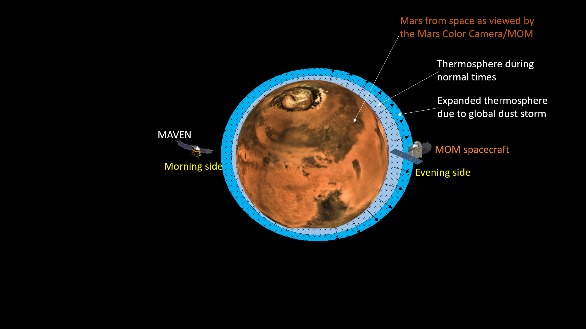 An artistic impression of the Mars upper atmospheric expansion due to the global dust storm