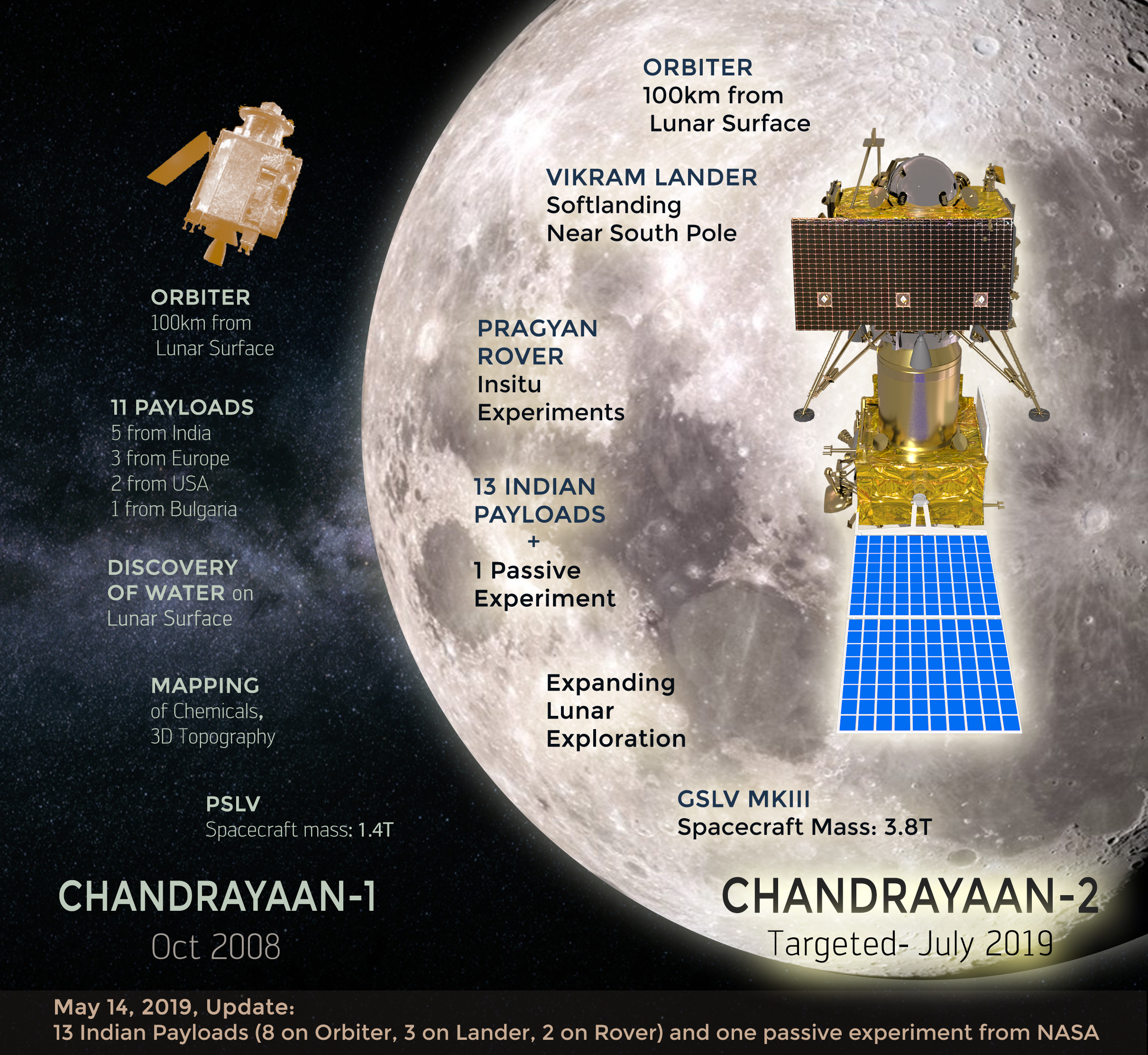 Latest News Updates: Chandrayaan