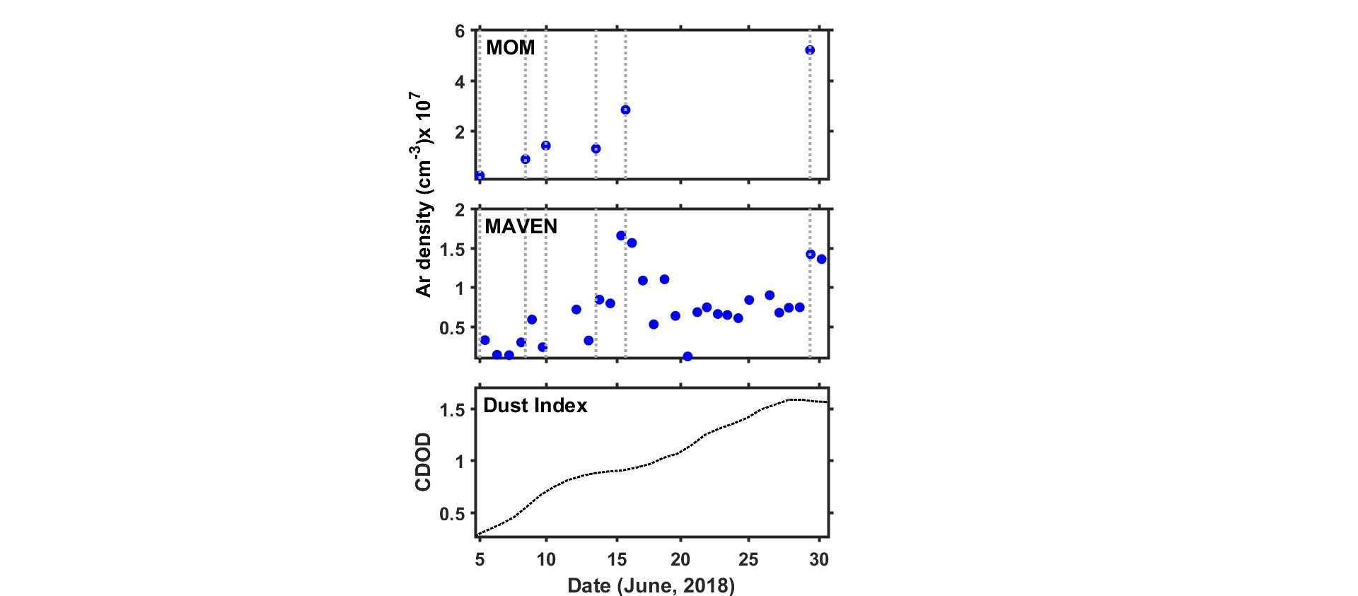 Effects of the 2018 global dust storm on the Martian thermosphere