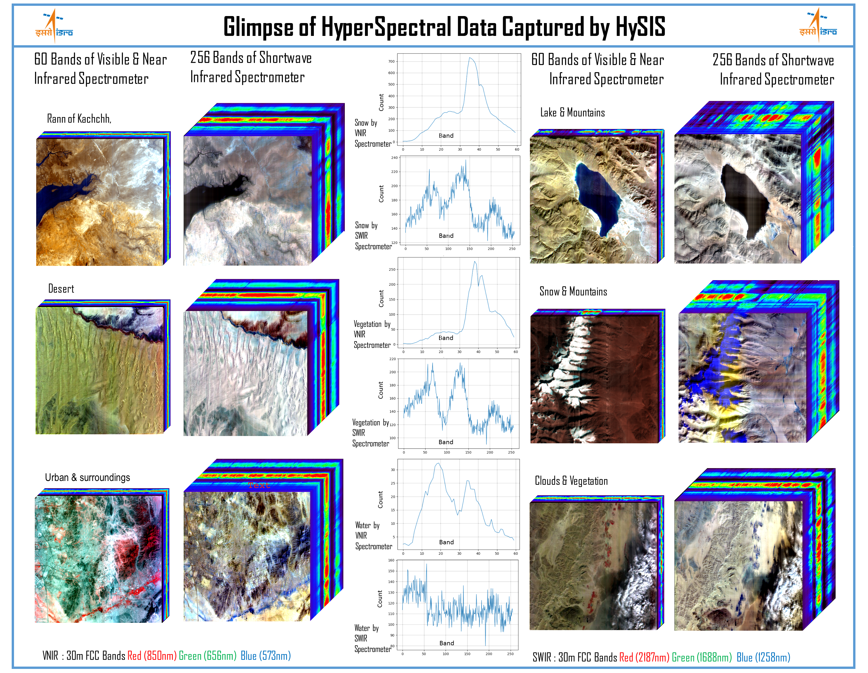 Hyperspectral Cubes of different terrain conditions and sample spectral plots, depicting different features