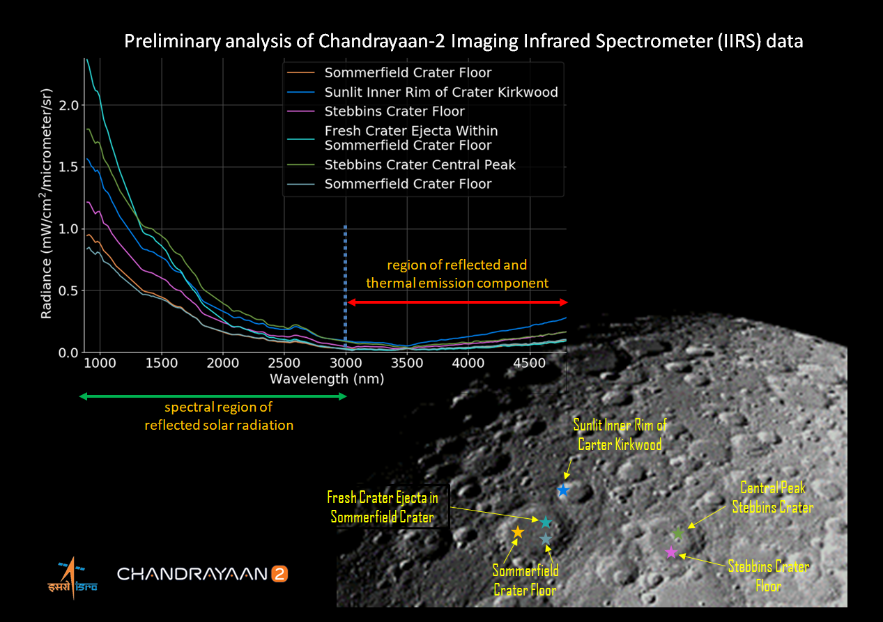 Chandrayaan-2 begins spectroscopic studies of lunar surface