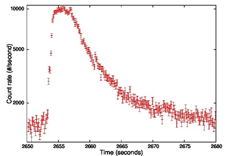 Fig.3: Time profile of the Type-I X-ray burst observed with LAXPC