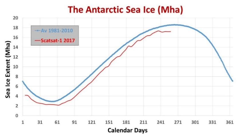Scatsat-1 derived sea ice (Red Line) in comparison to the long term median sea ice from 1981-2010 (Blue line)