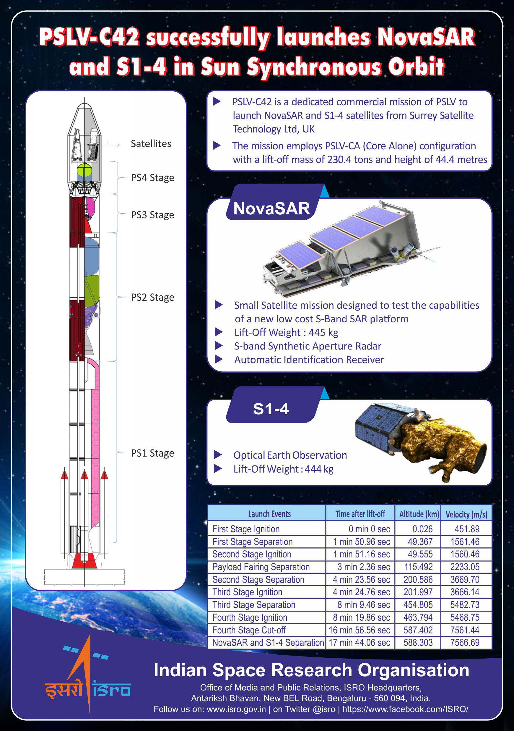 PSLV-C42 successfully launches NovaSAR & S1-4 in Sun Synchronous Orbit