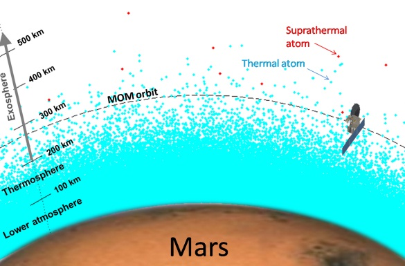 Fig. 2:  Schematic of the MOM orbit near periapsis (drawn to scale). The blue dots represent the atmospheric gas atoms and molecures of Mars, while the red ones represent the more energetic (suprathermal) atoms.