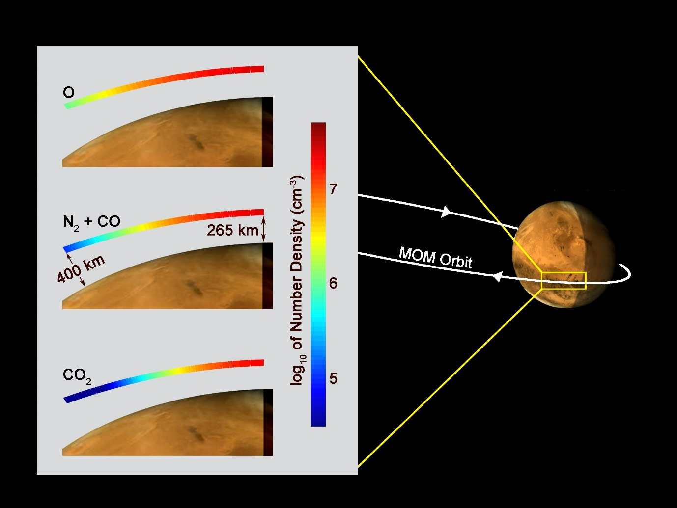 Fig.1:  Distribution of the major species in the Martian exosphere in the local evening sector measured by MENCA in December 2014