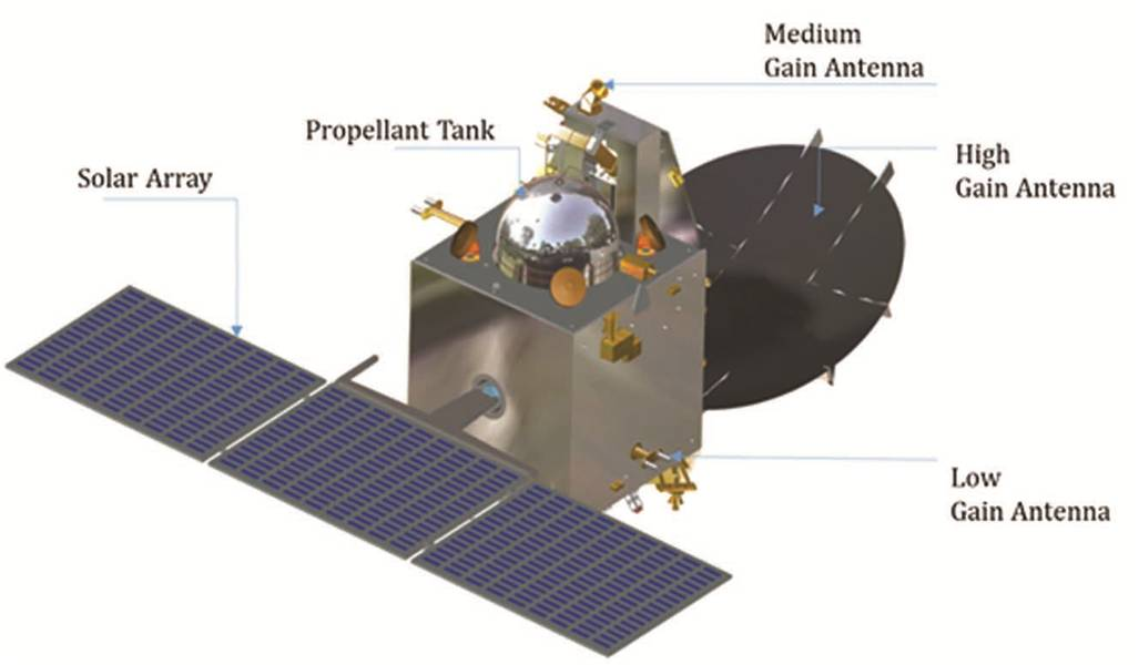 Mars Orbiter Mission Spacecraft