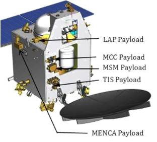 spacecraft and mars orbiter mission Mars orbiter mission (mom, mangalyaan  mars orbiter mission (mom), informally also  stringent requirements on propulsion and other bus systems of spacecraft.