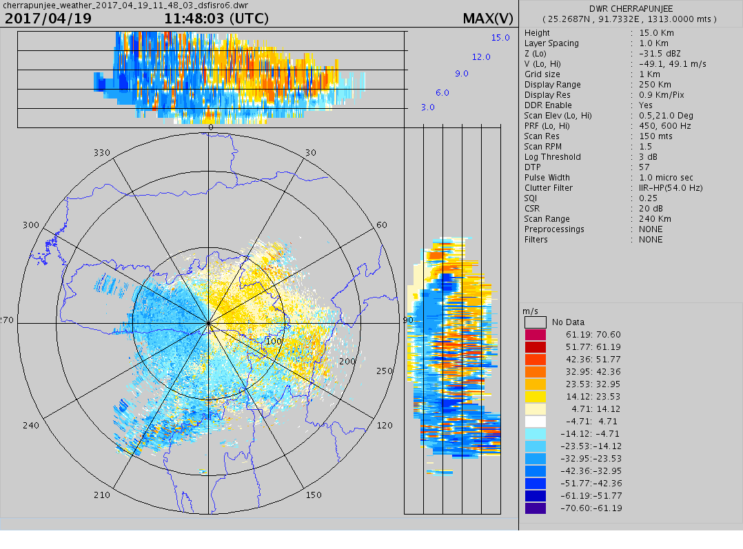 Max V data from DWR, Cherrapunjee. Max V is used to estimate the velocity at which a weather system is moving