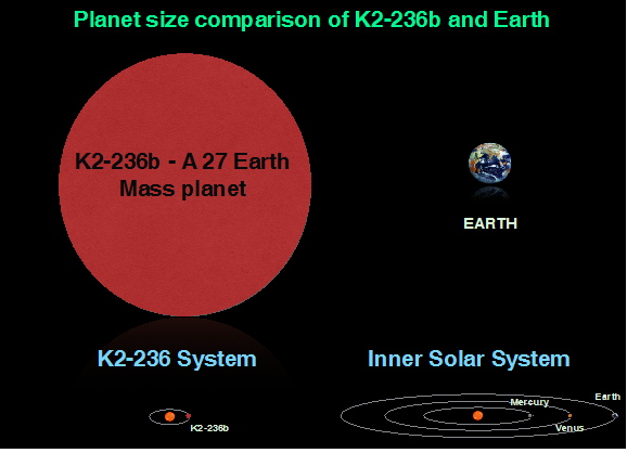 Planet size comparison of K2-236b and Earth