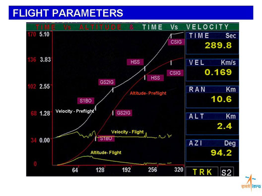 Flight parameters