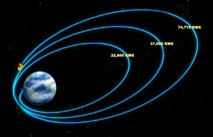 Chandrayaan-1 Spacecraft's Orbit Raised Further