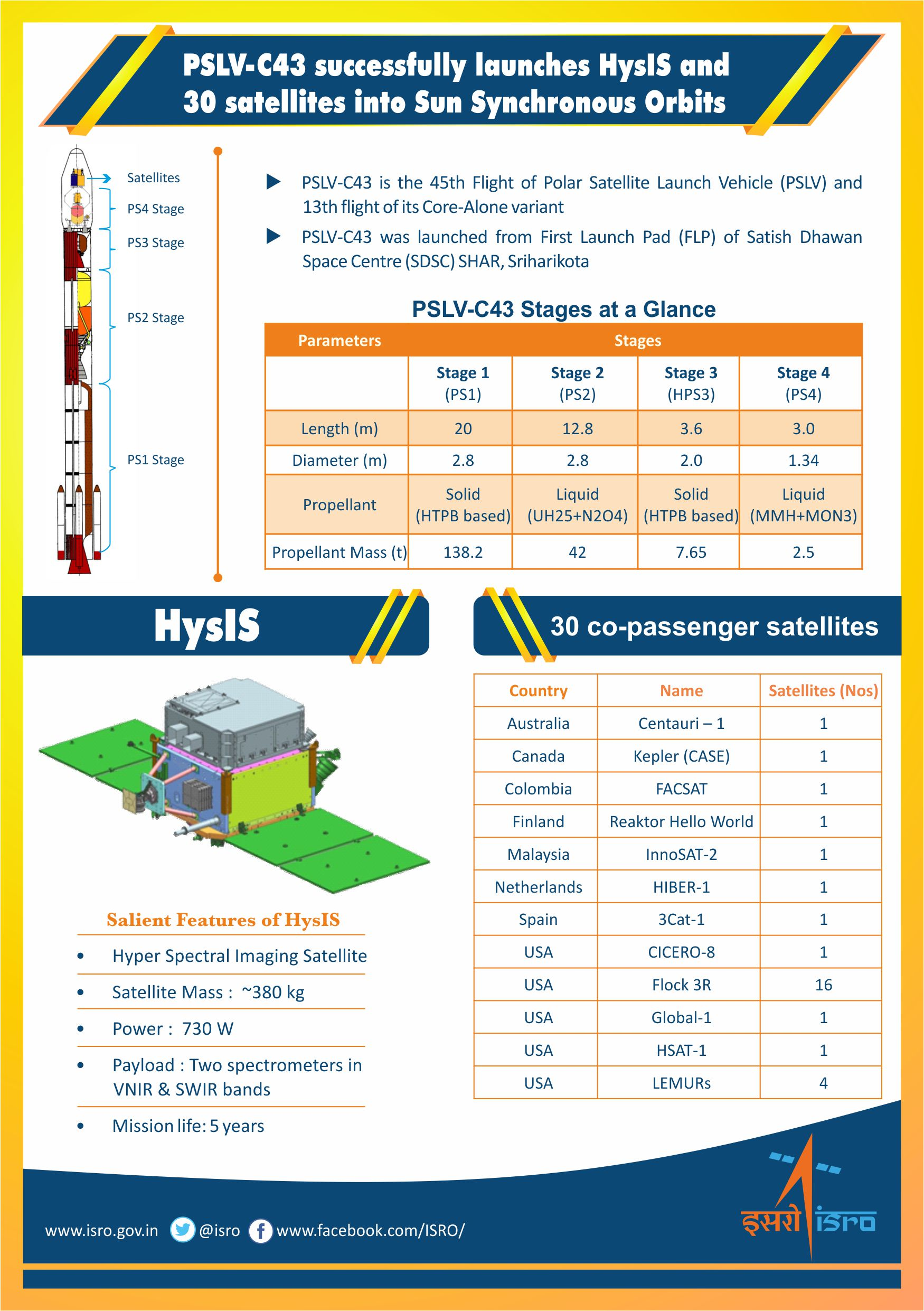 PSLV-C43 / HysIS Mission at a glance