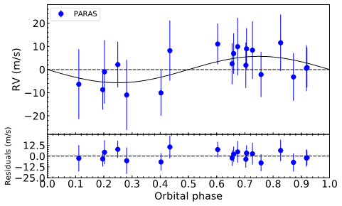 Radial Velocity (RV) data points of K2-236, observed by PARAS with 1.2m telescope of PRL at Mt. Abu