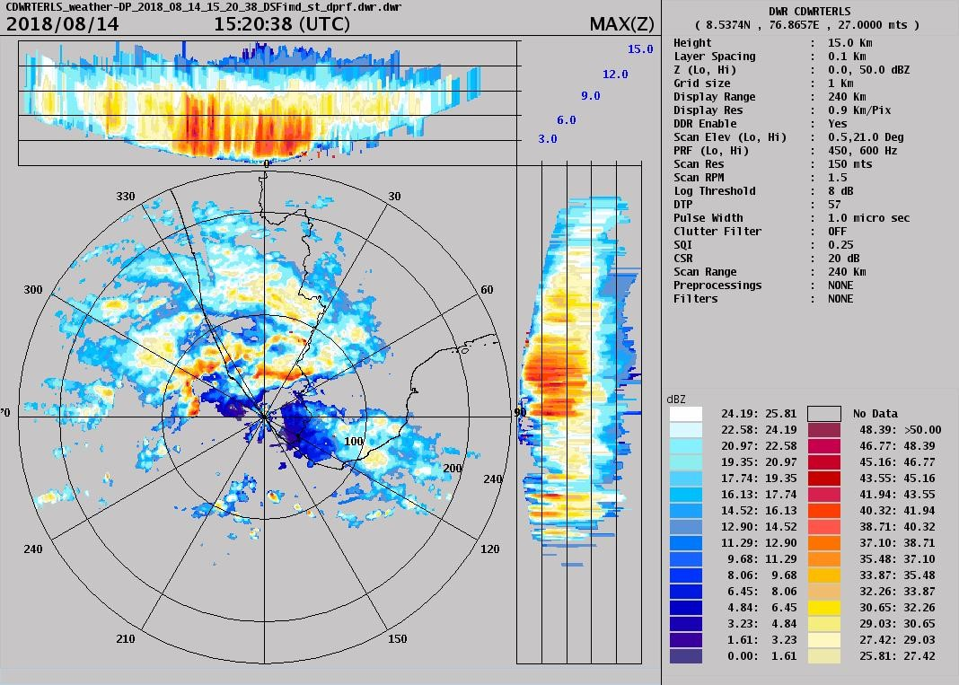 Isro Doppler Weather Radars Role In The Kerala Flood Rescue Radar Transponder Circuit Diagram Tradeoficcom Rainfall Captured By C Dwr Maxz Product