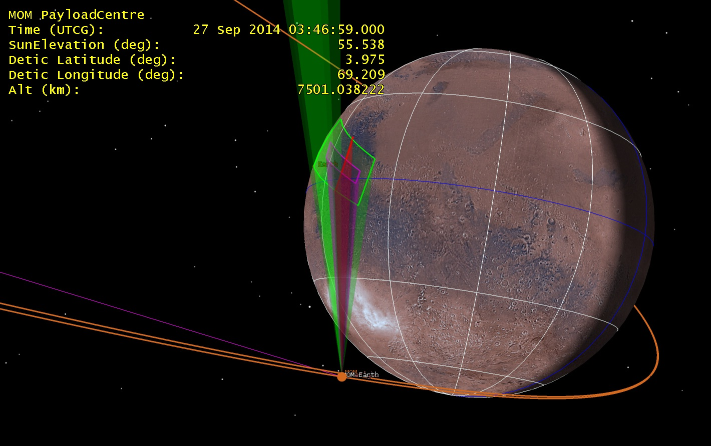 Fig. 2: Simulated LAP observational trace during its Martian Orbit phase operation.