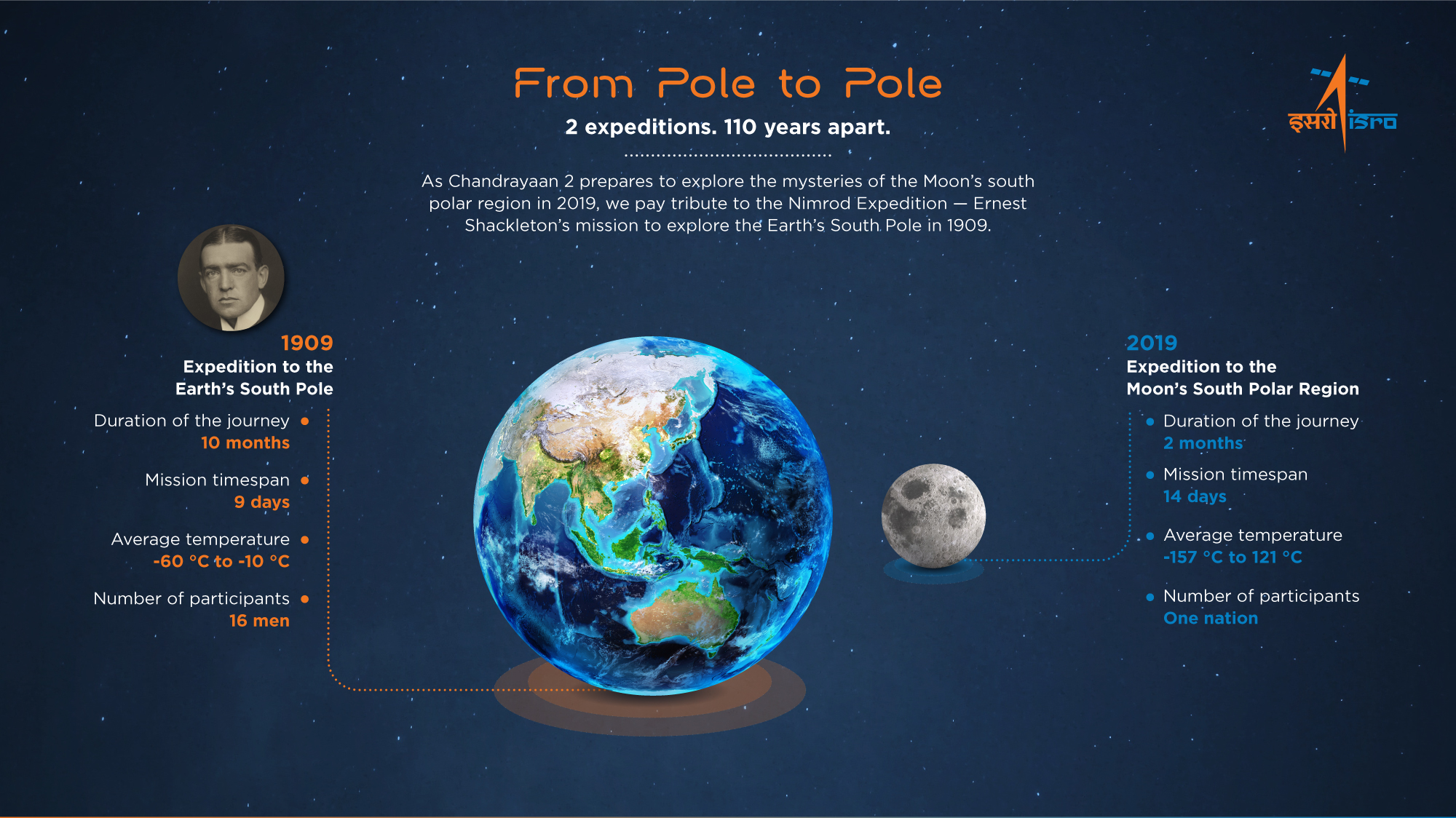 Chandrayaan2 - From Pole to Pole